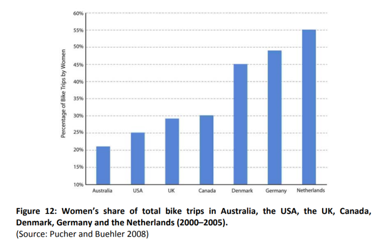 Women's share of total bike trips in Australia, the USA, the UK, Canada, Denmark, Germany and the Netherlands 2000-2005