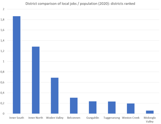 district comparison of local jobs per population 2020 districts ranked