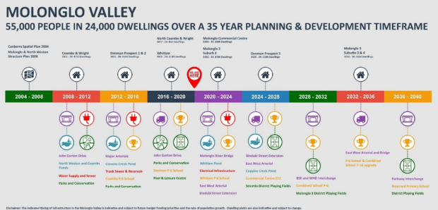 Molonglo Valley official timeline 2004-2040. Molonglo 3 Suburbs 3 and 4 by 2036, as suggested in ths timeline, seems unlikely. Molonglo Valley development timeframe page 6, ACT Government Molonglo Valley Independent review of planning, development and built form (excellence in sustainable design) in the Molonglo Valley, Final Report, 23 March 2020