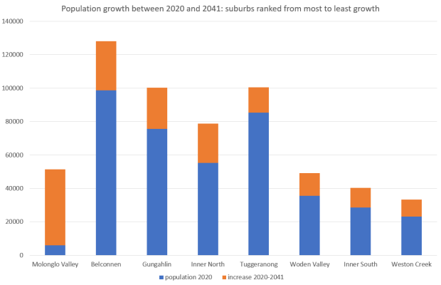 Population growth between 2020 and 2041 suburbs ranked from most to least growth
