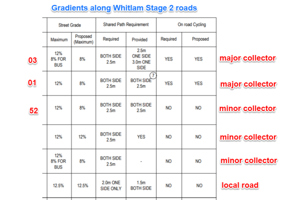 Whitlam Stage 2 Road Hierarchy road gradients