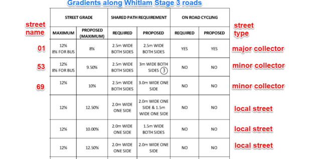 Whitlam Stage 3 road hierarchy