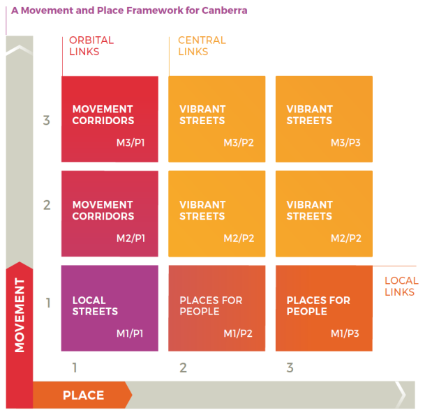 A movement and place framework for Canberrra