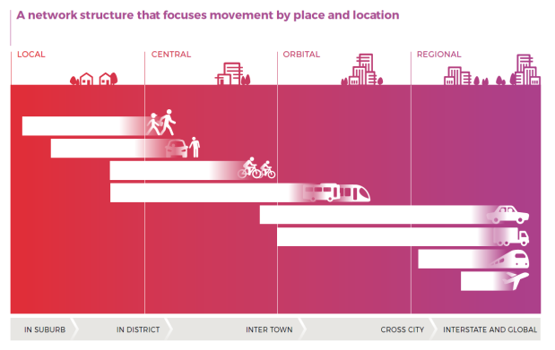 A network structure that focuses on movement and place and location