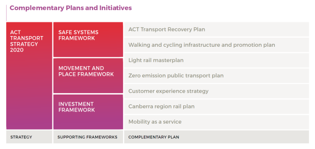Complementary plan and initiatives