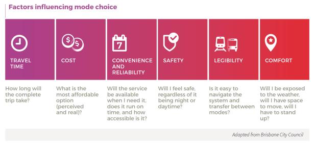 Factors influencing mode choice
