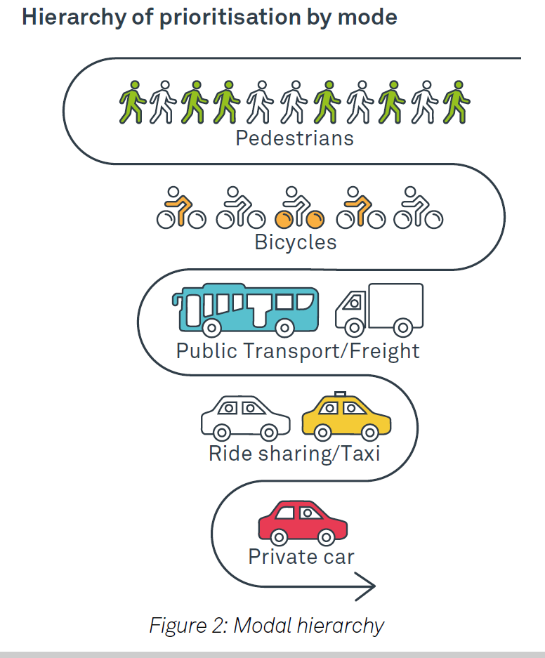 Hierarchy of prioritisation by mode: pyramid for the importance of each mode of transport in ACT investment.