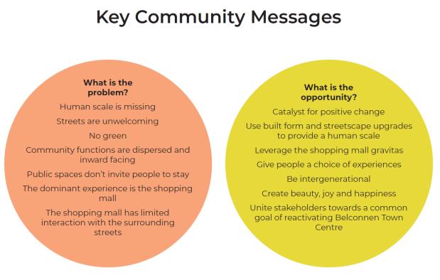 Key community message, Belconnen Town Centre Place Design Brief
