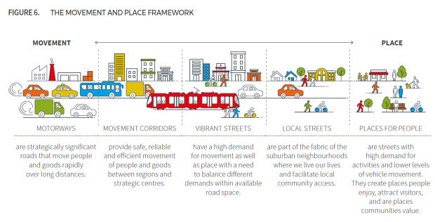 movement-and-place-framework-page-87