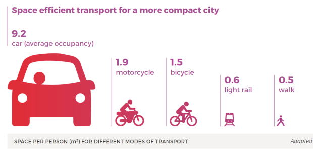 Space efficient transport for a more compact city