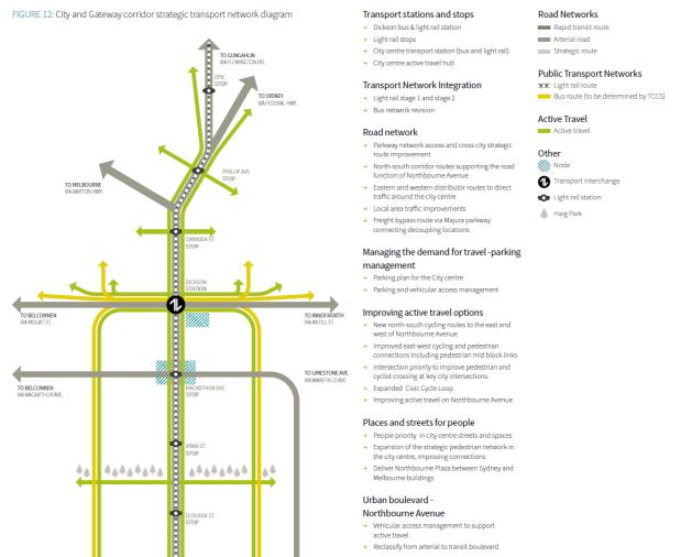 Figure 12 City and Gateway corridor strategic transport network diagram. City And Gateway Urban Design Framework, December 2018