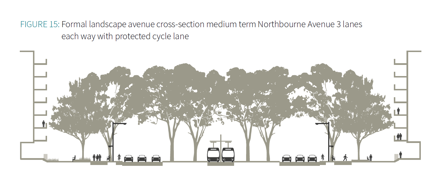 Figure 15 Formal landscape avenue cross-section medium term Northbourne Avenue 3 lanes each way with protected cycle lane