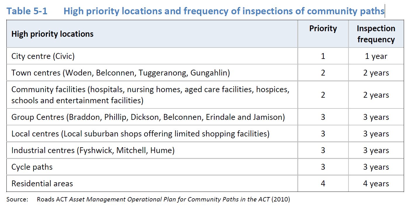 Table 5-1 High priority locations and frequency of inspections of community paths