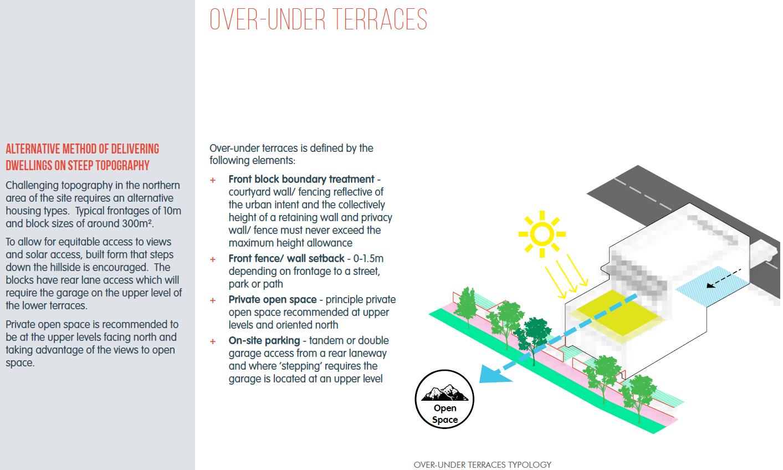 Over under terraces, Molong 3 East Design Principles