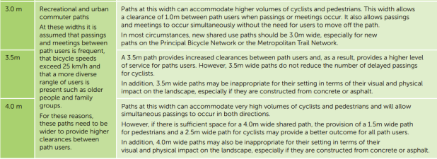 Table 1 Summary of path widths, VicRoads Cycle Notes 21, Widths of Off-Road Shared Use Paths, August 2013.