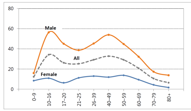Figure 3: Cyclist hospitalisations per 100,000 population — age and sex distributions, Australia, 2012. BITRE Economics, 'Australian cycling safety: casualties, crash types and participation levels', in Bureau of Infrastructure and Transport Research Economics, Department of Infrastructure, 2015, [accessed 8 September 2021] 6.
