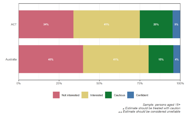 Figure 3.1 Willingness to consider bicycle riding. ACT Report, National Walking and Cycling Participation Survey 2021, Cycling and Walking Australia and New Zealand (CWANZ), 27 July 2021, 15.