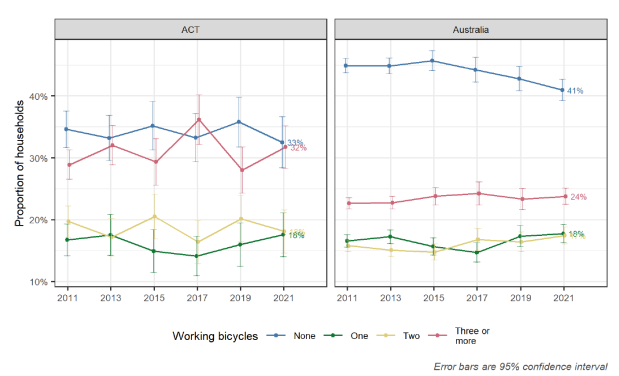 Figure 3.15 Bicycle ownership by year. ACT Report, National Walking and Cycling Participation Survey 2021, Cycling and Walking Australia and New Zealand (CWANZ), 27 July 2021, 16.