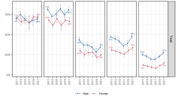 Figure 3.9 Cycling participation by gender and age group. National Report, ACT Report, National Walking and Cycling Participation Survey 2021, Cycling and Walking Australia and New Zealand (CWANZ), 27 July 2021,18.