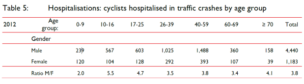 Table 5 Hospitalisations cyclists hospitalised in traffic crashes by age group. BITRE Economics, 'Australian cycling safety: casualties, crash types and participation levels', in Bureau of Infrastructure and Transport Research Economics, Department of Infrastructure, 2015, [accessed 8 September 2021] 5-6.